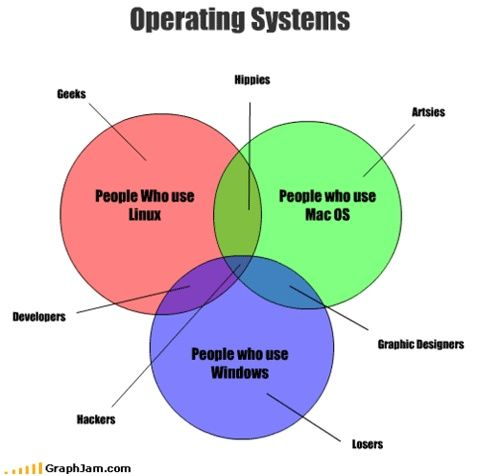 operating-system-personality-type