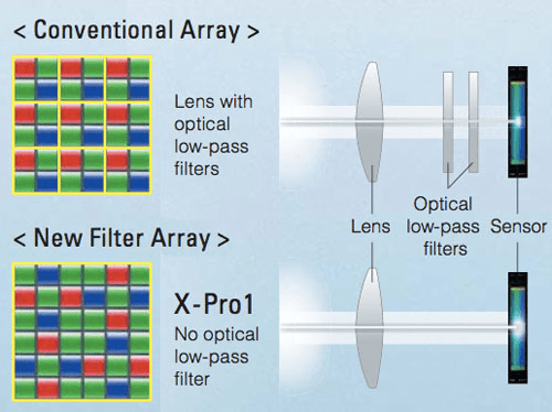 fujifilm x pro 1 trans cmos sensor array filter
