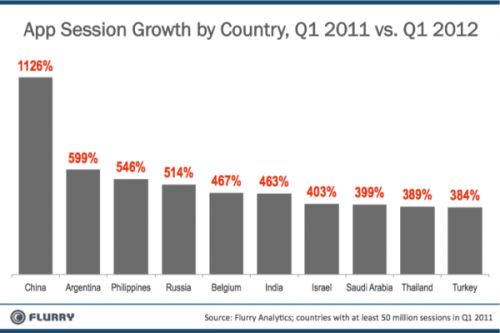 App , Growth, China, mobile